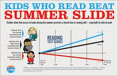 A Media Specialists Guide to the Internet: 21 Websites with Summer Reading Ideas for You and Your Students
