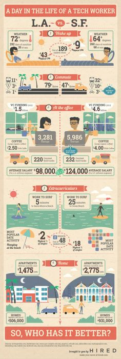 Infographic: LA vs SF – Where do tech workers have it better?