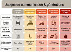 Usages de communication & générations