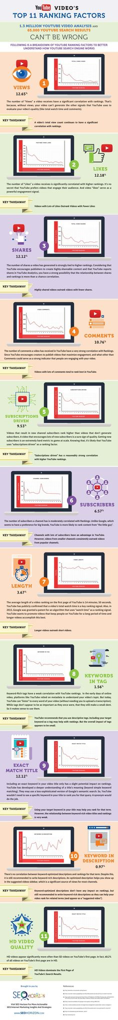 infographie-youtube-