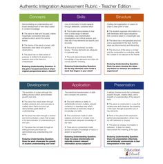 Authentic Integration Assessment Rubric