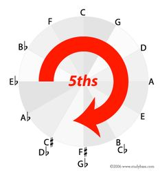 Great printable circle of fifths chart here...