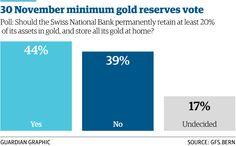 1/3 Russia goes on decade's biggest gold buying spree http://gu.com/p/43am9/stw  @GuardianNewEast @AlbertoNardelli
