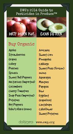 Dirty Dozen & Clean Fifteen 2014