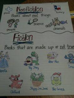 Chart fiction/nonfiction