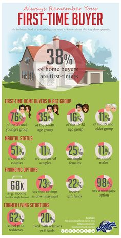 Always Remember Your First Time Buyer - Real Estate Infographic