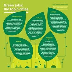 top cities for green jobs