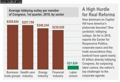 The average money given to each member of congress First quarter 2010 by each  business sector