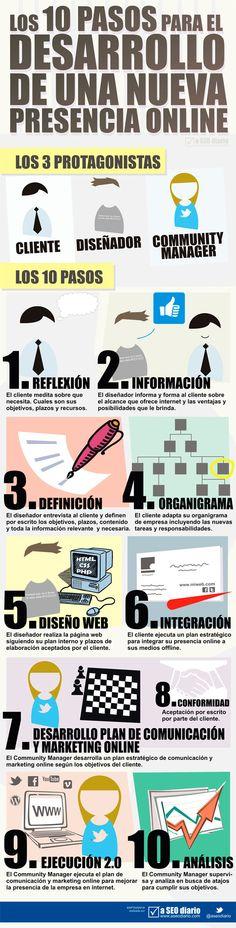 Los 10 pasos para el desarrollo de una nueva presencia online #infografia #in