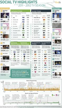 American Tv´s Biggest Highlights on social media #infographic