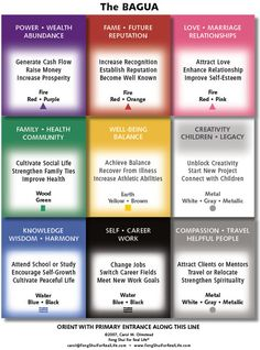 Feng Shui Q: What Is The Right Way To Use The Bagua Map?