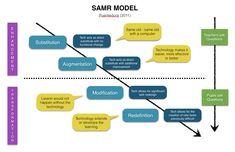 SAMR as it involves Student and Teacher Question Models: http://www.mmiweb.org.uk/hull/ipad/padagogy.html