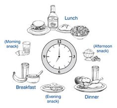 DID YOU KNOW?  When you eat 3 large meals with many hours in between, you train your metabolism to slow down. So speed it up by eating the recommended 5-6 small meals a day..Breakfast, Lunch, Dinner and 2 snacks…eat within an hour of waking and every 3 hours till Dinner for best results..