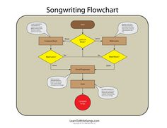 Info-graphic flowchart demonstrates the process flow of the songwriting process.  Use this flowchart to navigate the songwriting process from start to finish.