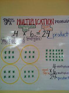 Third Grade in 3D: Multiplication Vocabulary Anchor Chart