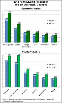 2013 PA Production - Top 6 Operators, Top 6 Counties (NGI's Shale Daily)