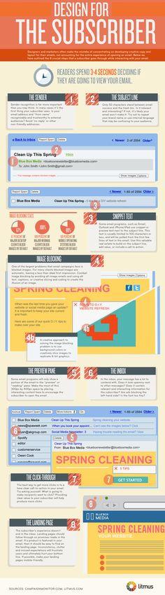 Design for the Subscriber #Infographic #emailmarketing via @litmus