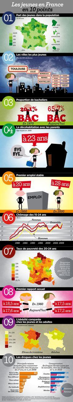 INFOGRAPHIE. Les jeunes en France en 10 points