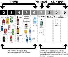 This chart details the pH values of many popular beverages and shows how they stack up against alkaline ionized water. Visit www.chansonwater.com for more information.
