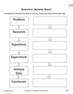 Scientific Method Chart