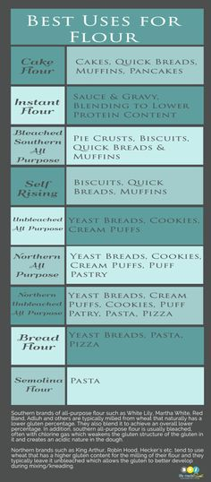 Different Uses for Different Types of Flour Cheat Chart - Life Made Sweet | Life Made Sweet