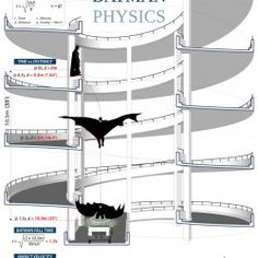 I would hand this out to my Physics students learning about free fall. I like how it has equations already set up in the graphics. Plus, it's Batman! How Awesome is that?