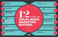 12 Steps To Social Media Marketing Success - #Infographic #Marketing #SocialMedia #pinterest