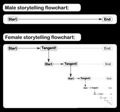 Storytelling: Men vs Women
