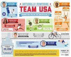 U.S. Olympics Infographic: Powering Team USA