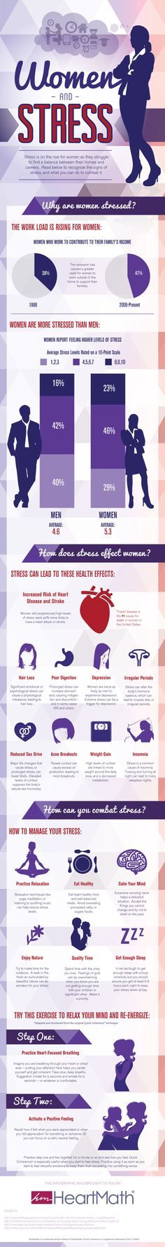 Women are more stressed than ever: #Infographic It's also National Stress Awareness Day 4.16.13