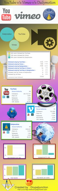 YouTube vs. Vimeo vs. Dailymotion: A comparison between the three giants of video sharing.