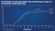 FACT SHEET: Affordable Care Act by the Numbers | The White House