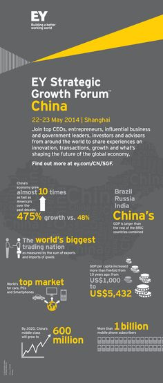 Join us for the first-ever #EY Strategic Growth Forum™ in China from 22-23 May 2014.  The Forum is part of a global series of events held by EY to connect global companies, investors and government leaders to share and discuss strategies for growth, both in China and in other international markets.