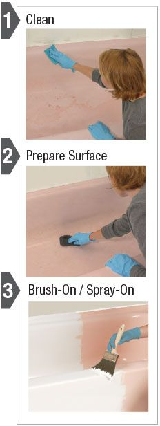 Refinish an old Tub, Sink or Tile. Might be good to know if we ever buy a house.