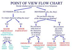 Point of View Flow Chart~  Good way to figure out a narrative's point of view.   (picture only)