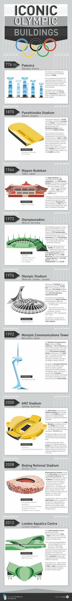 Culture Branding Iconic Olympic Buildings CLICK THE IMAGE FOR MORE!!