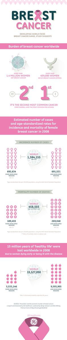 New study shares data about prevention and economic burden of #BreastCancer  #Infographic