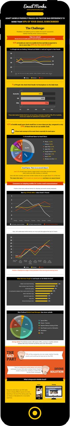 Infographic: Mobile Friendly Emails