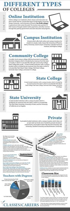 It's never too early to start thinking about where you may want to go. A great breakdown of different types of colleges. #SAT #ACT #learn #study #test #teach #college