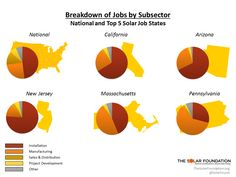 The Solar Foundation released a new interactive map detailing solar jobs in every state. How did your state do?