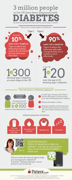 #diabetes #type1 #type2 #tips #a1c #health #fitness #organic