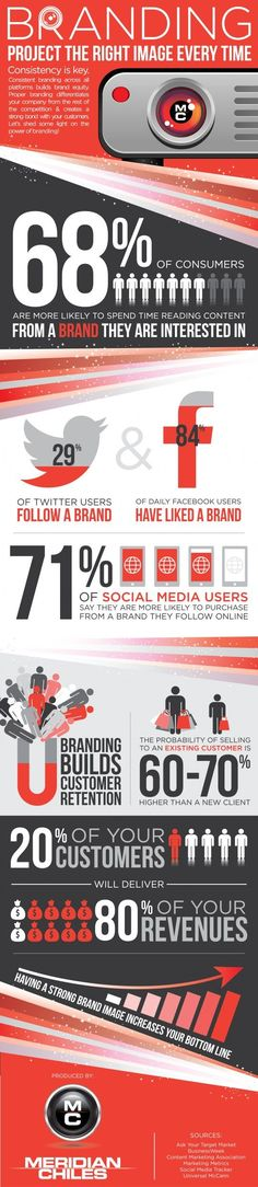 The right branding can have a great effect on a business #Infographic #Branding #Marketing