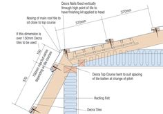 Mansard roof on pinterest mansard roof concave and roof for Mansard roof section