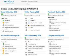 B2B Social Media Rankings (Screenshot: induux.de)