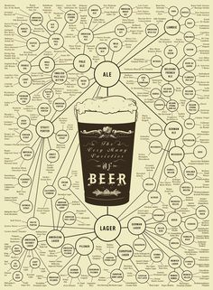 There are so many different types of #beer. We could never just stick to one! #craftbeer #chsbeer