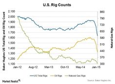 U.S. Rig Counts - As