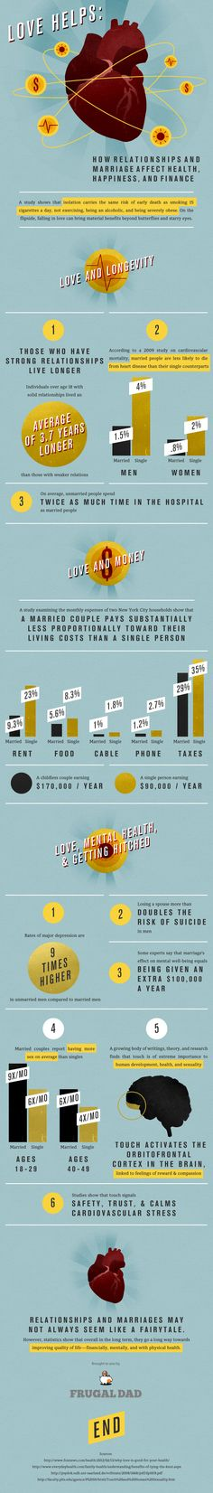 Love Helps: How relationships & marriage affect health, happiness & finance (via Frugal Dad) #infographic
