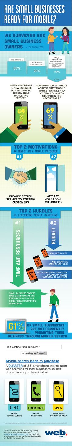 Are small businesses ready for mobile?