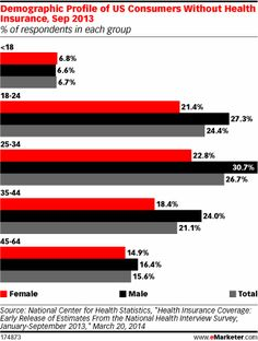 Boomers Decide Now May Be a Good Time to Get Healthy - eMarketer