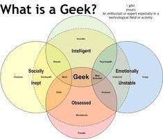 What is a Geek? Venn Diagram.